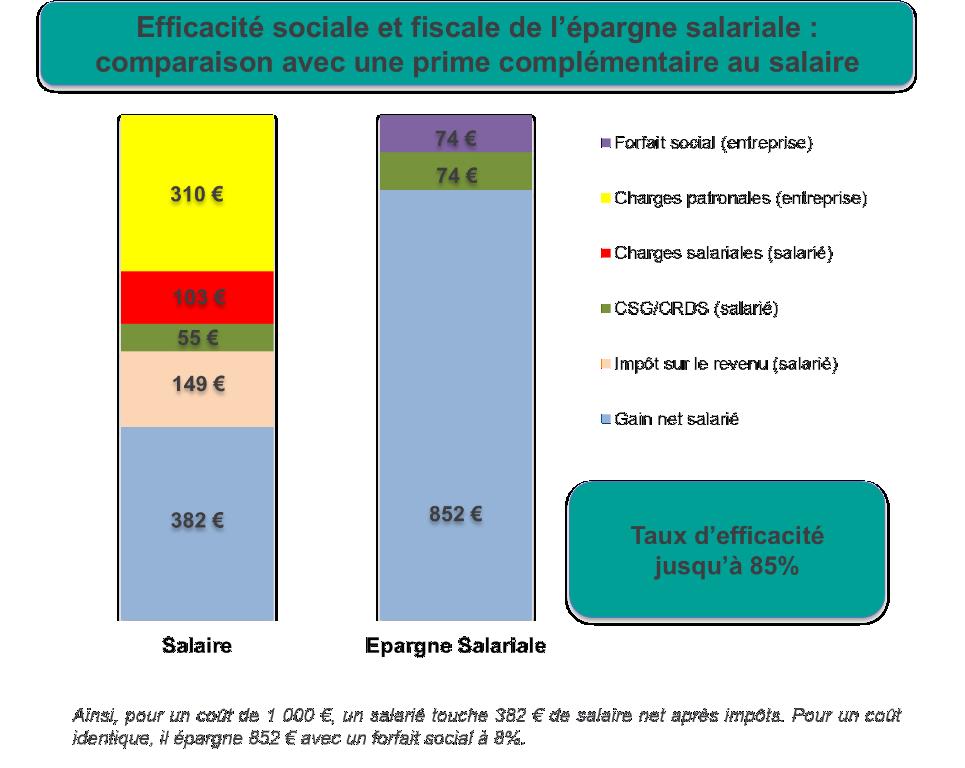 Efficacité sociale et fiscale de l'épargne salariale : comparaison avec une prime en salaire